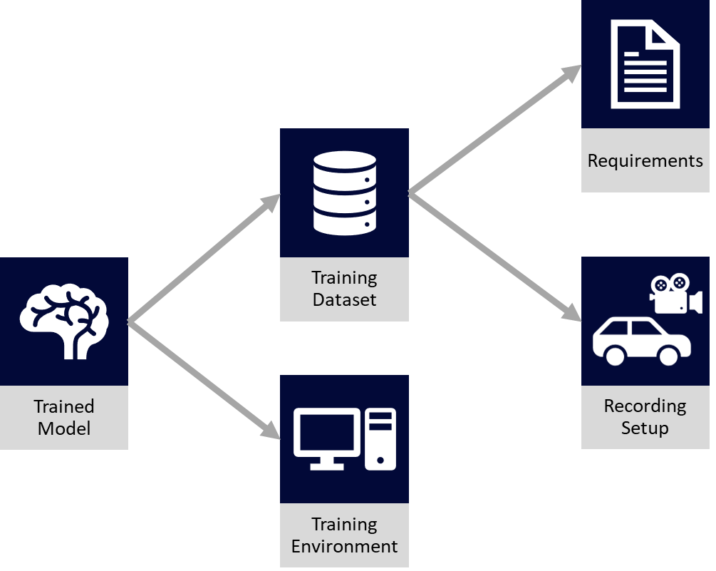 Dataset Management for Machine Learning – open autonomous