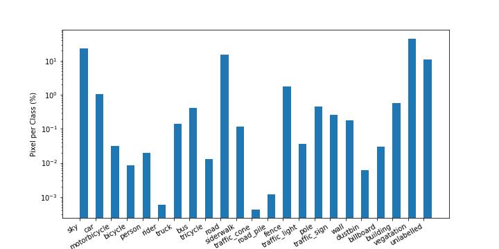 Semantic Segmentation Datasets for Urban Driving Scenes