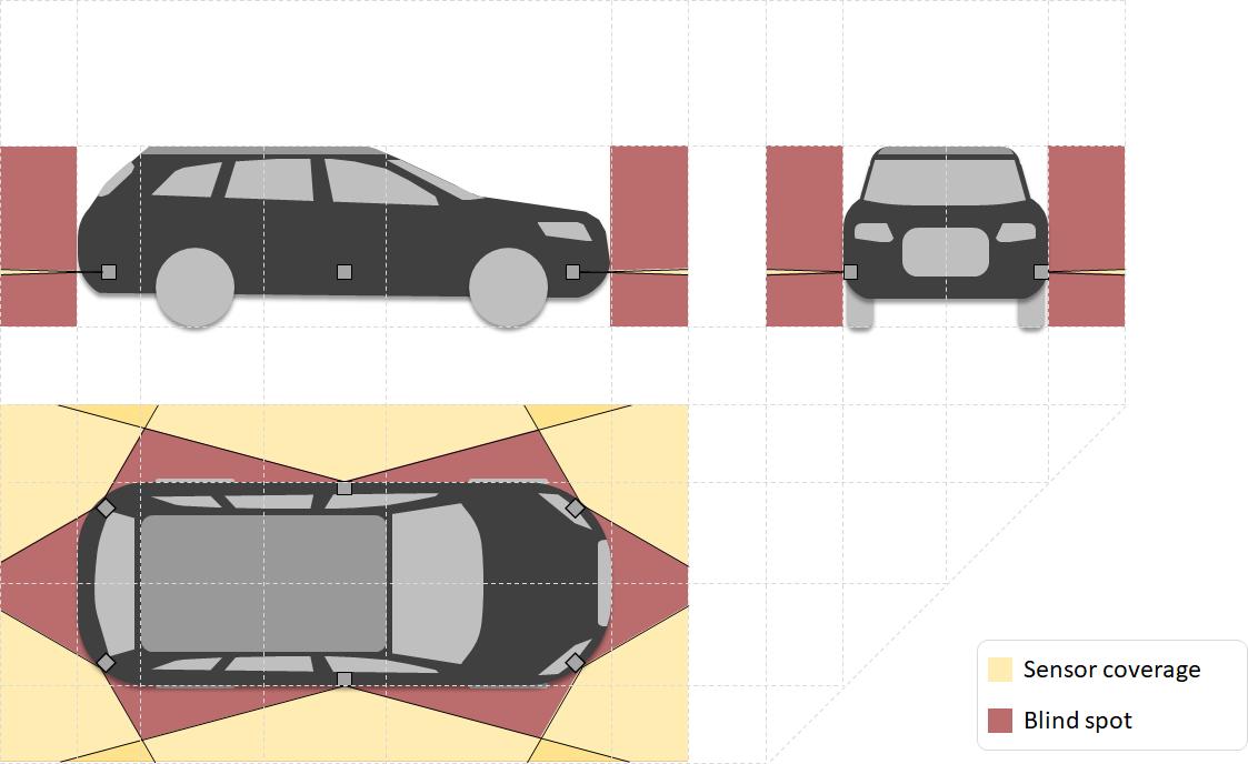 Sensor Set Design Patterns for Autonomous Vehicles – open