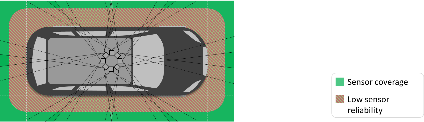 Sensor Set Design Patterns for Autonomous Vehicles – open autonomous