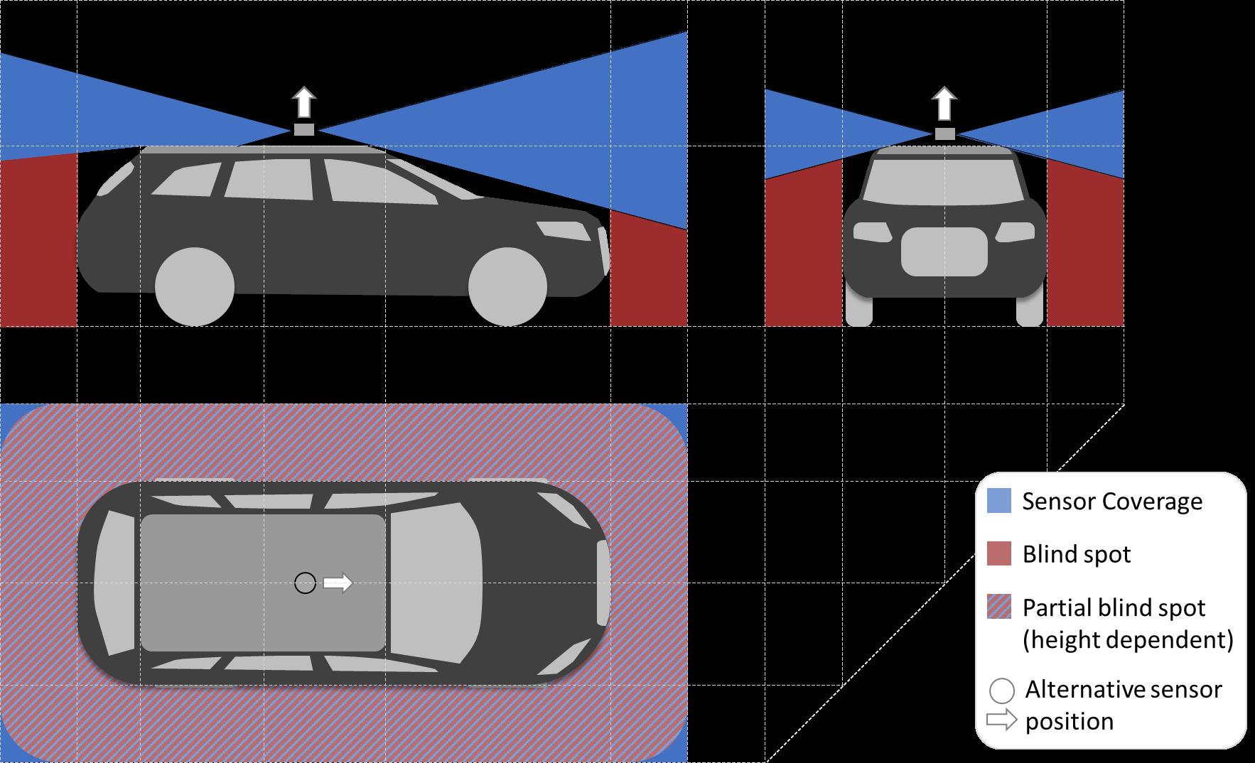 Sensor Set Design Patterns for Autonomous Vehicles – open autonomous