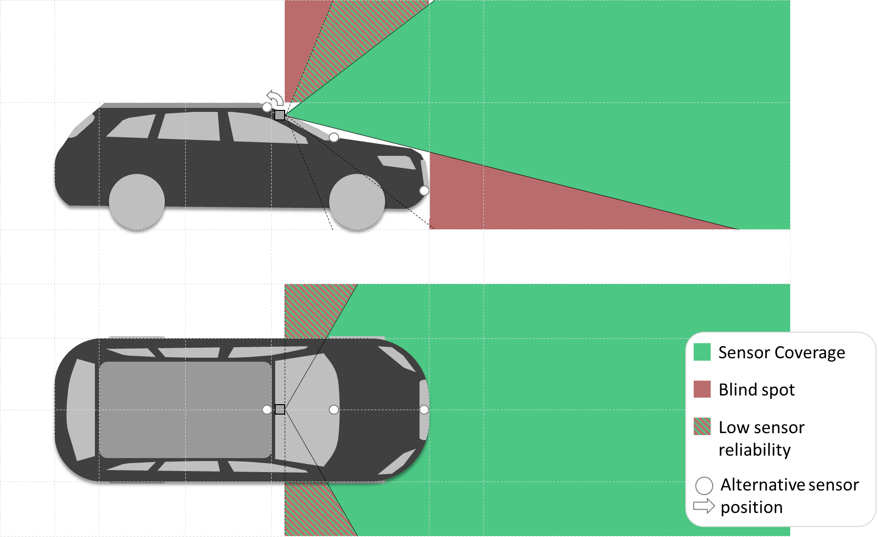 Sensor Set Design Patterns for Autonomous Vehicles – open